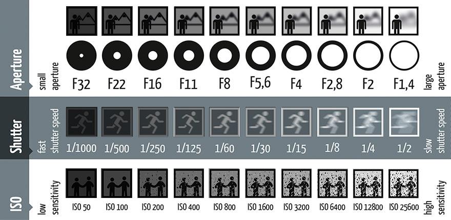 Tìm hiểu về iso của máy ảnh