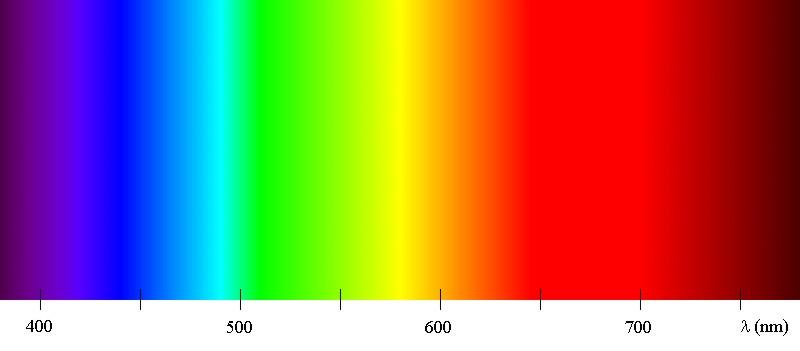 Phổ màu (Color Spectrum)